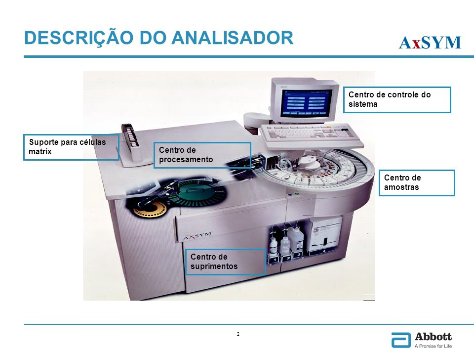 FÁCIL DE UTILIZAR AxSYM Manutenções: 15 minutos diarios