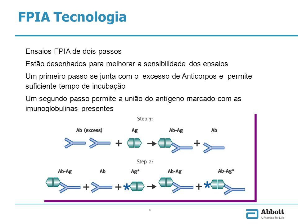 FPIA Tecnologia FPIA. O módulo óptico mede as trocas de polarização quando são expostos a luz polarizada.