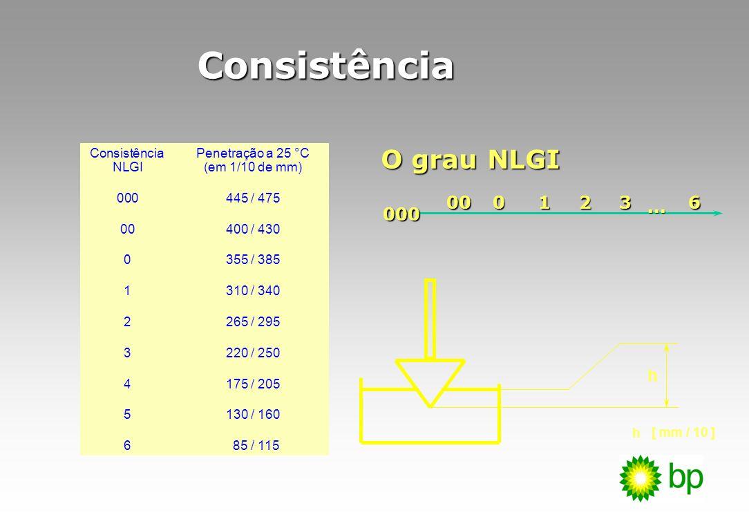Consistência O grau NLGI 000 00 1 2 3 6 h ...