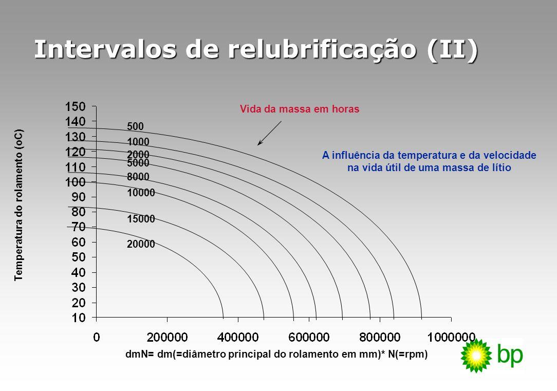 Intervalos de relubrificação (II)