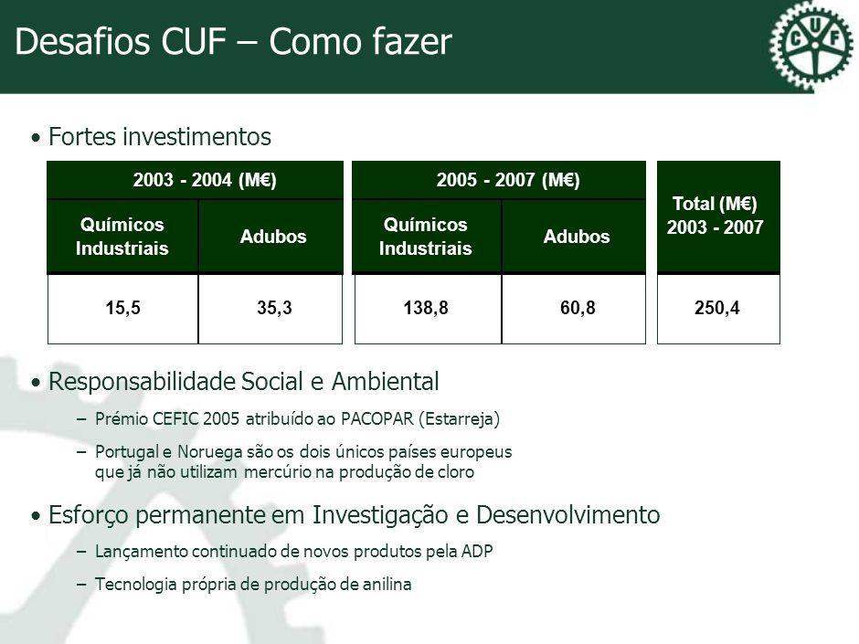 Dimensão Económica CUF