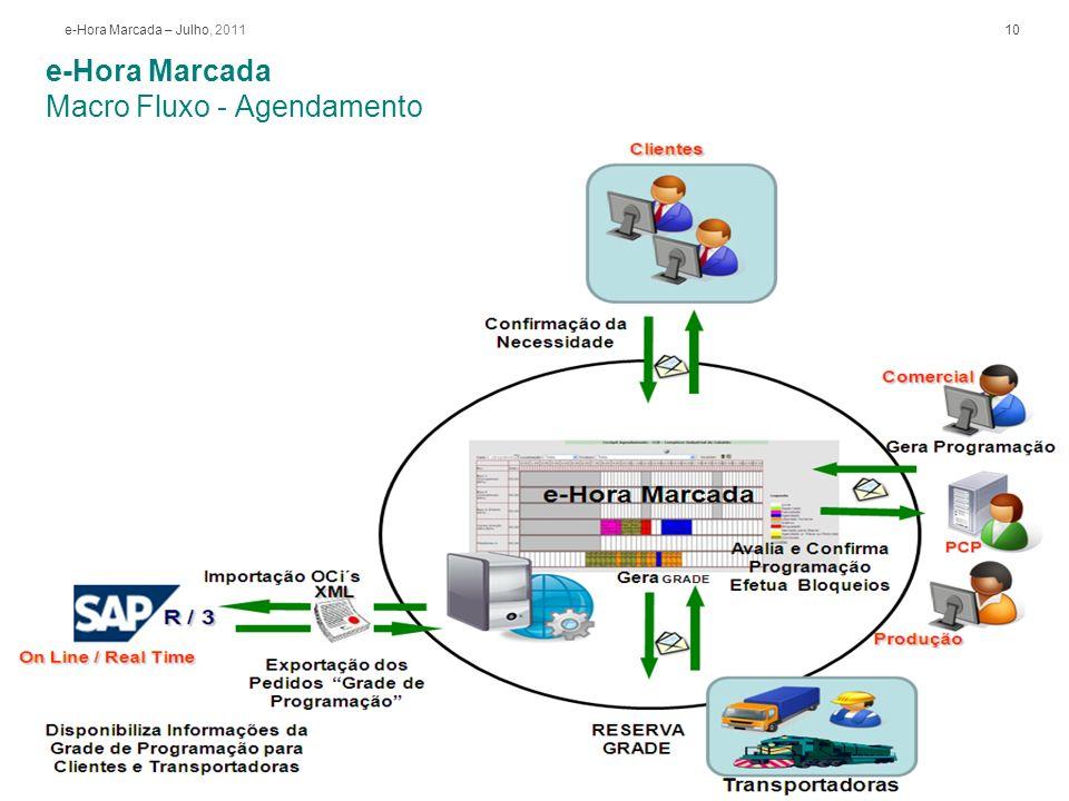e-Hora Marcada Macro Fluxo - Monitoramento
