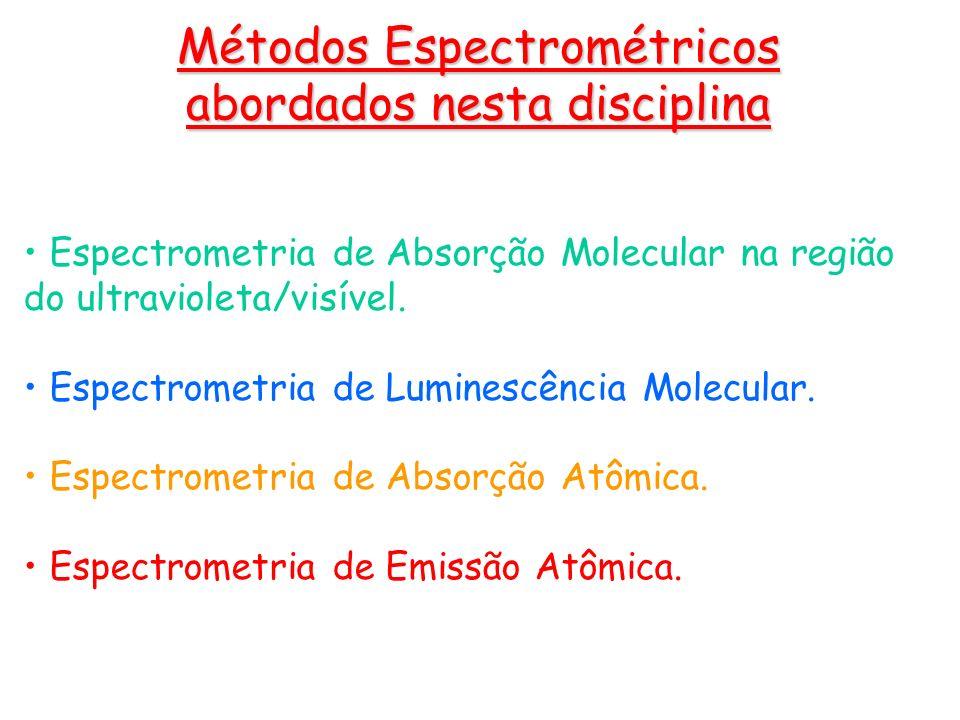 Métodos Espectrométricos abordados nesta disciplina