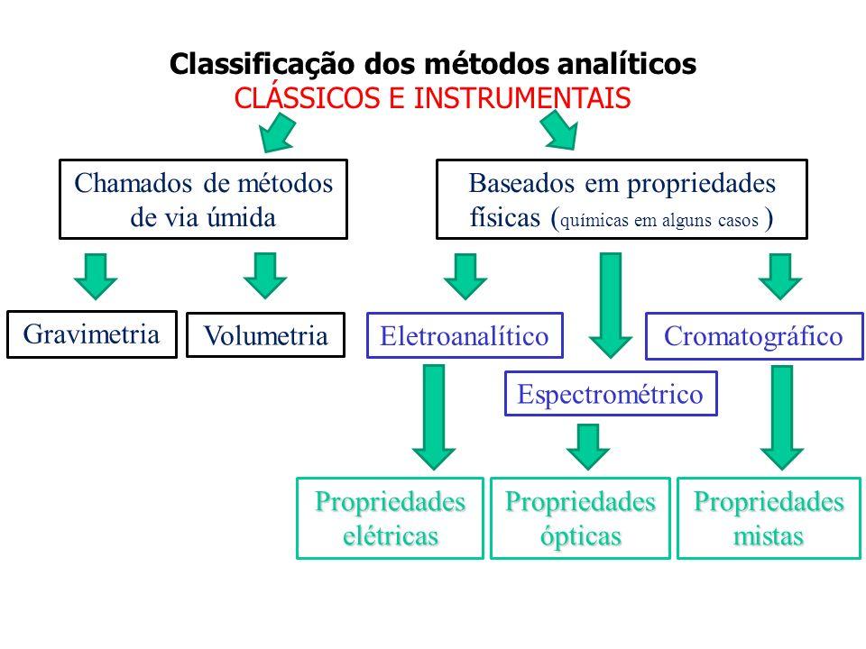 Classificação dos métodos analíticos