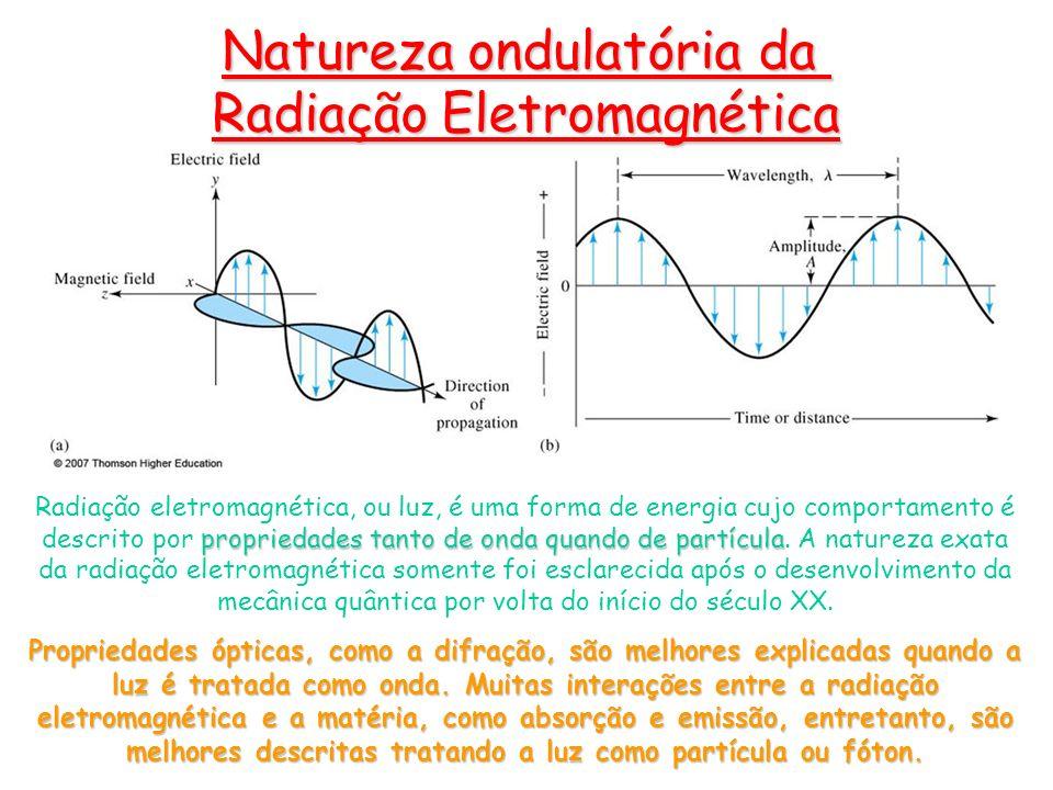 Natureza ondulatória da Radiação Eletromagnética