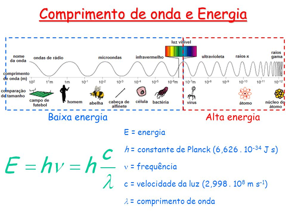 Comprimento de onda e Energia