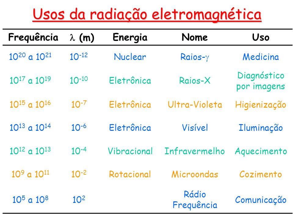 Usos da radiação eletromagnética