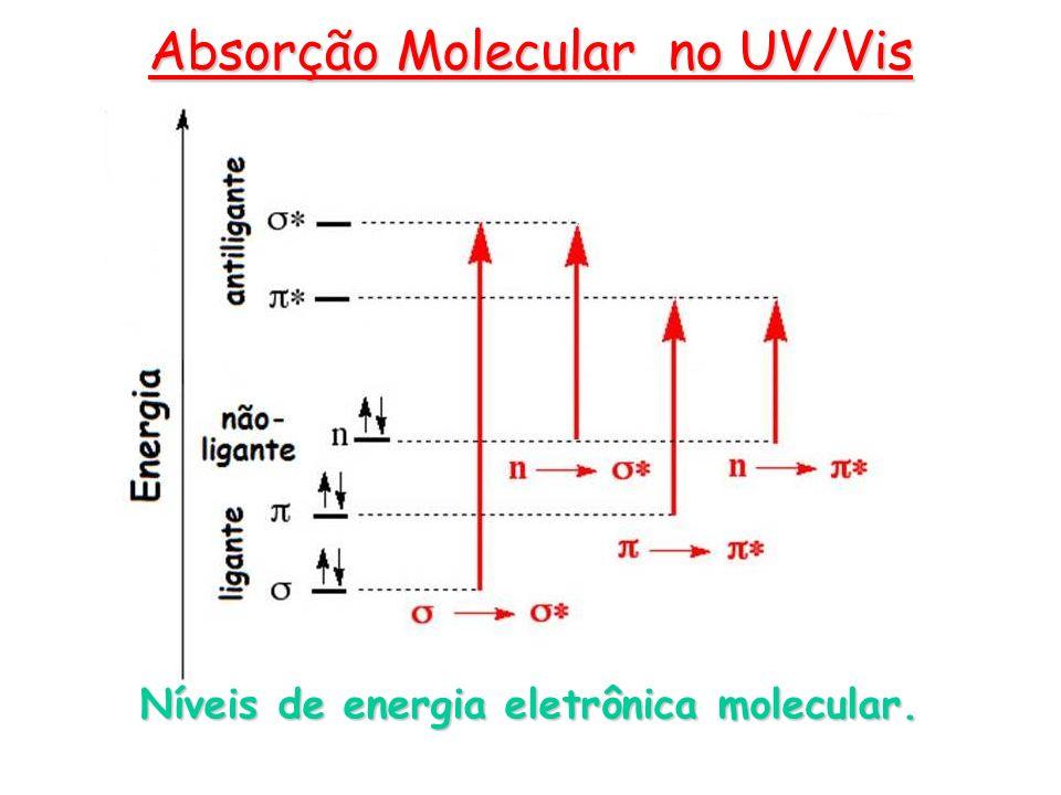 Níveis de energia eletrônica molecular.