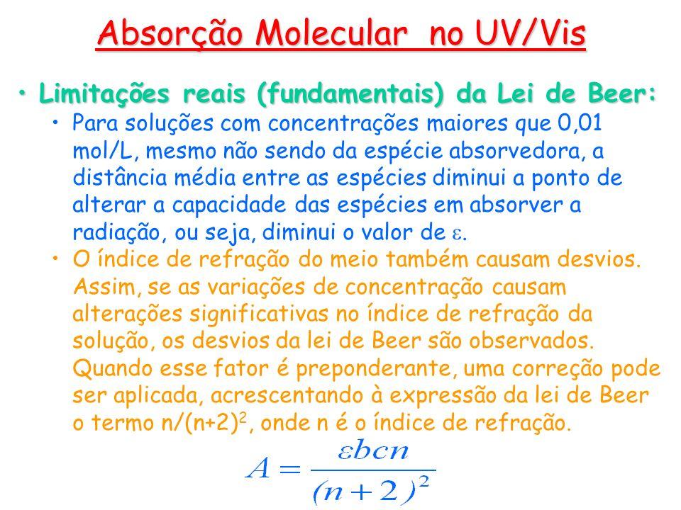 Absorção Molecular no UV/Vis