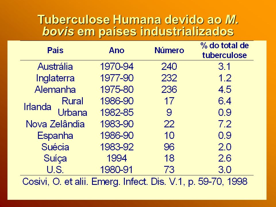 Tuberculose Humana devido ao M. bovis em países industrializados