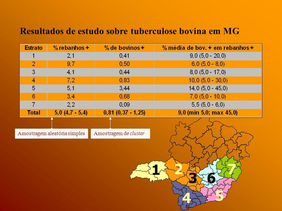 1 2 7 3 6 5 4 Resultados de estudo sobre tuberculose bovina em MG