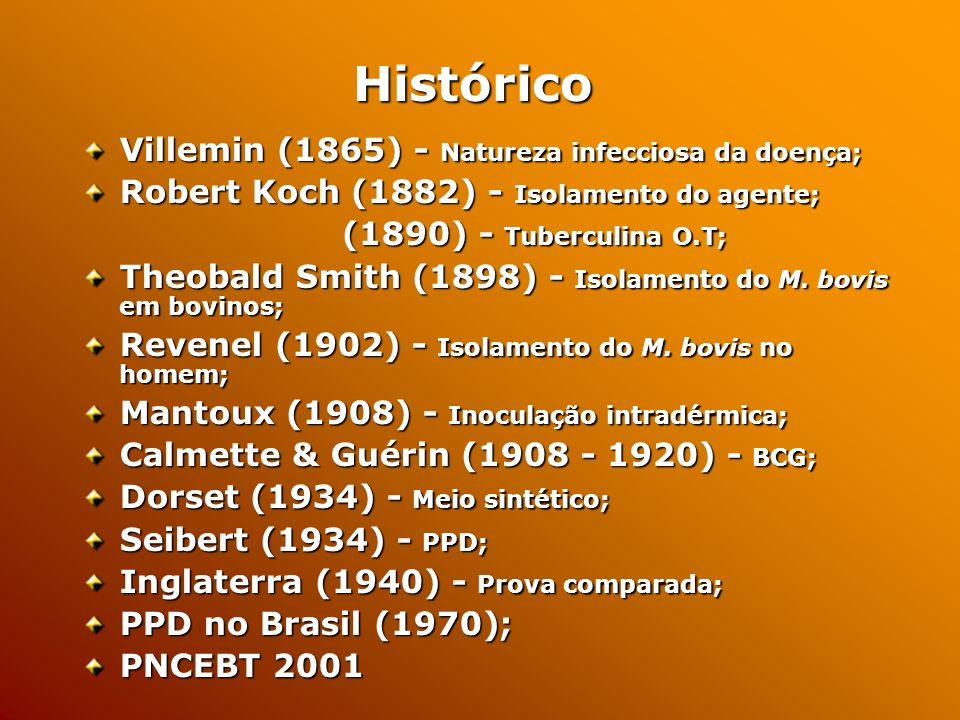 Histórico Villemin (1865) - Natureza infecciosa da doença;