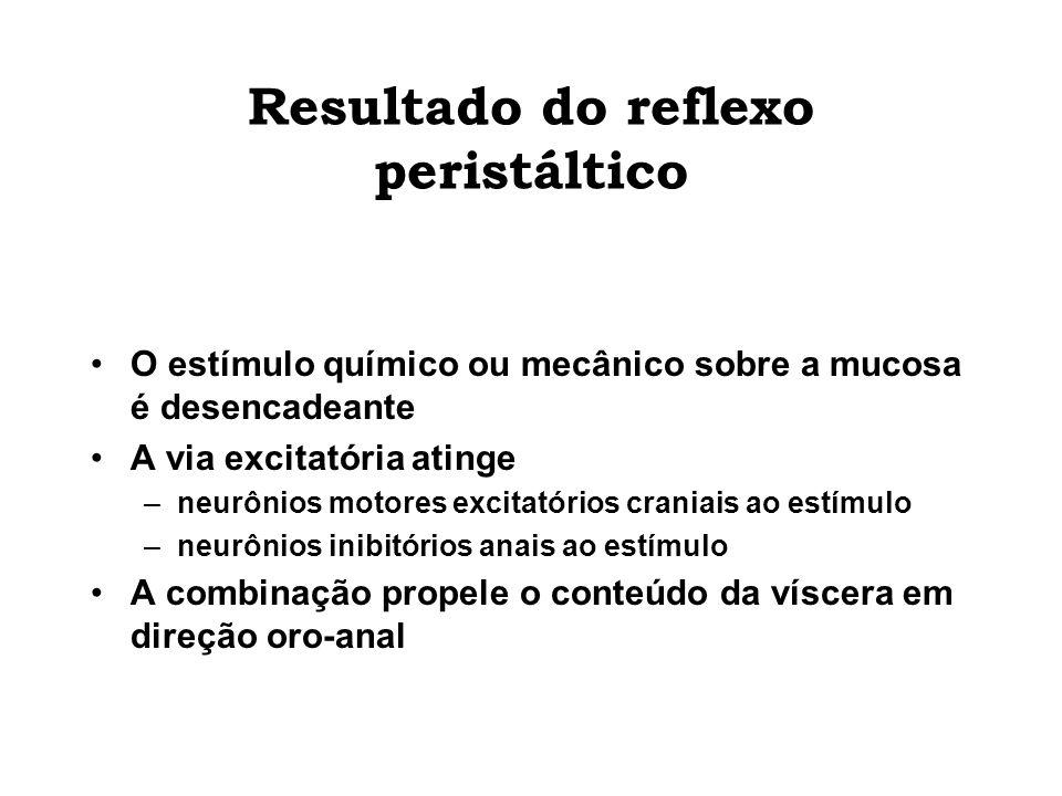 Resultado do reflexo peristáltico