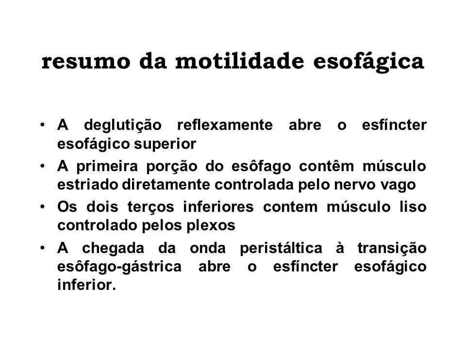 resumo da motilidade esofágica