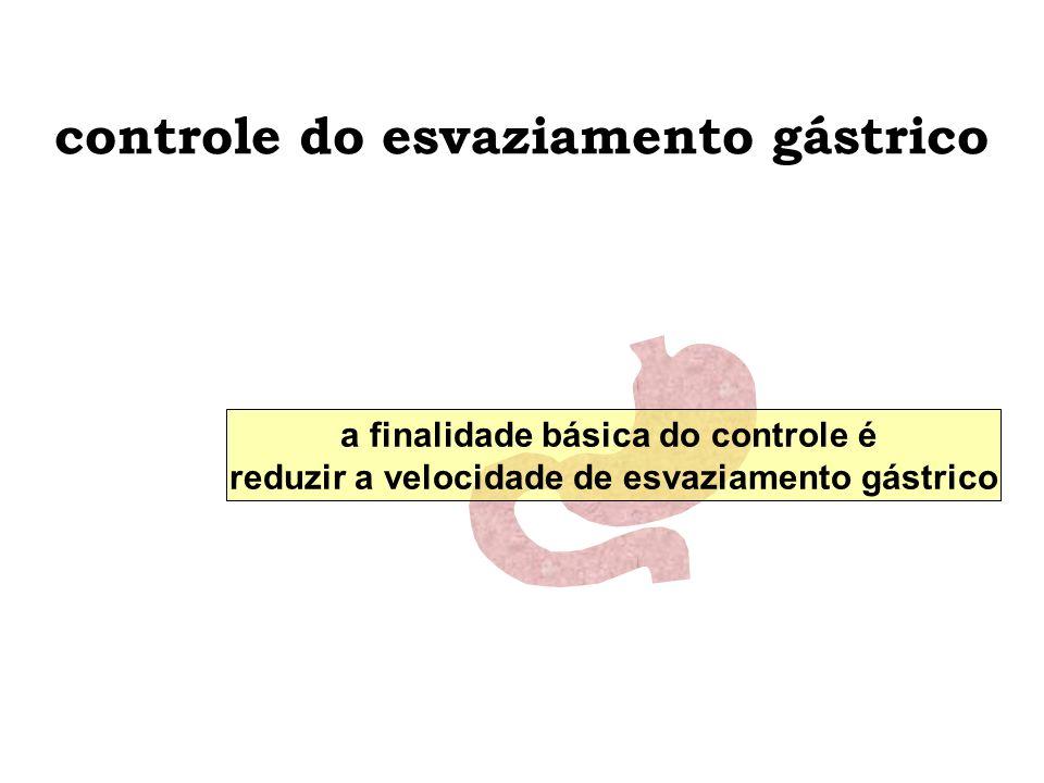 controle do esvaziamento gástrico