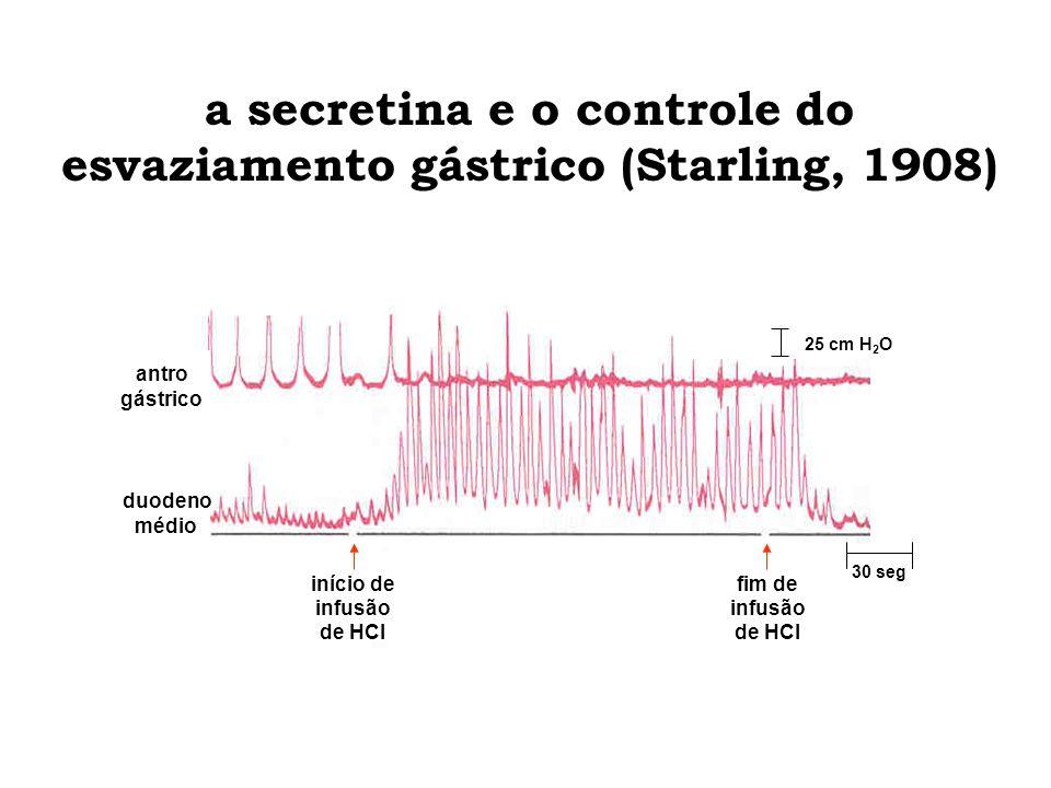 a secretina e o controle do esvaziamento gástrico (Starling, 1908)