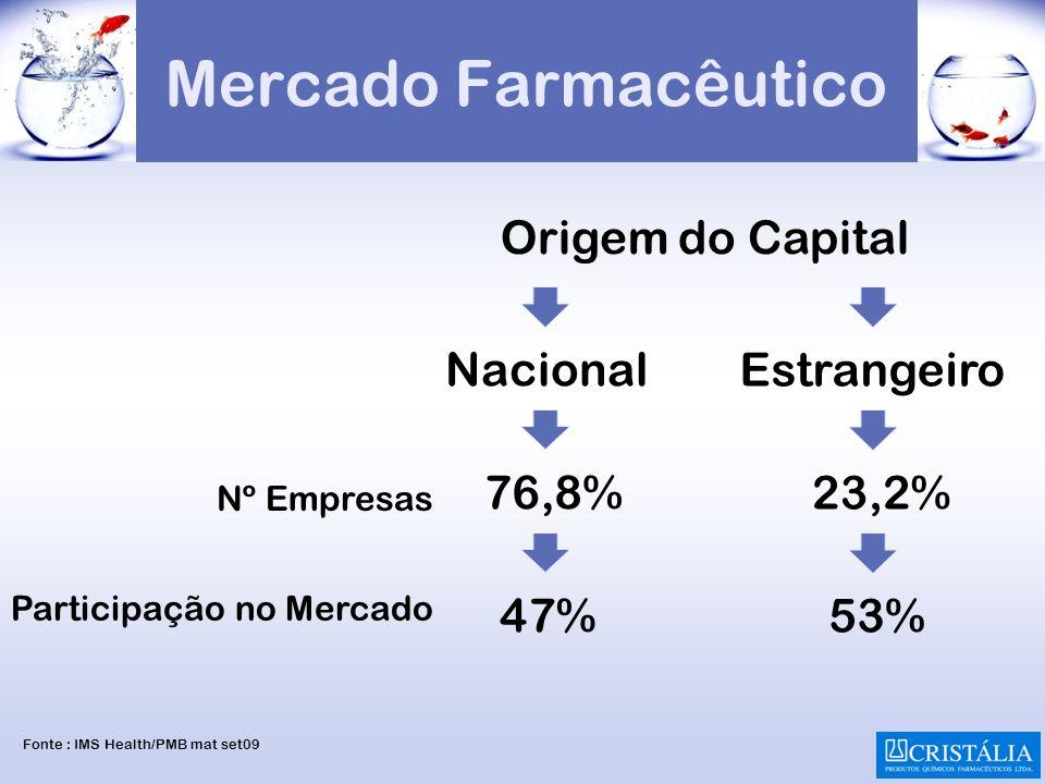 Mercado Farmacêutico Origem do Capital Nacional Estrangeiro 76,8%