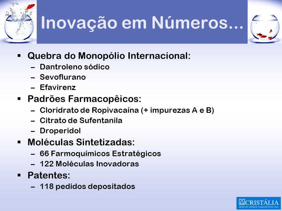 Inovação em Números... Quebra do Monopólio Internacional: