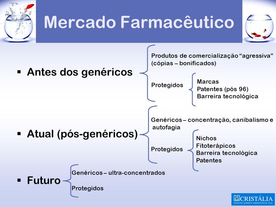 Mercado Farmacêutico Antes dos genéricos Atual (pós-genéricos) Futuro