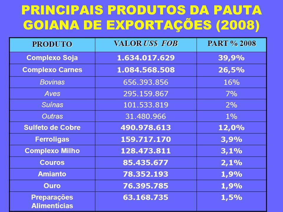 PRINCIPAIS PRODUTOS DA PAUTA GOIANA DE EXPORTAÇÕES (2008)