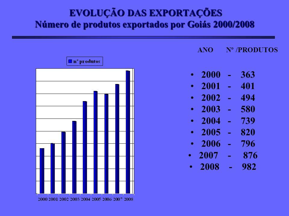 EVOLUÇÃO DAS EXPORTAÇÕES Número de produtos exportados por Goiás 2000/2008