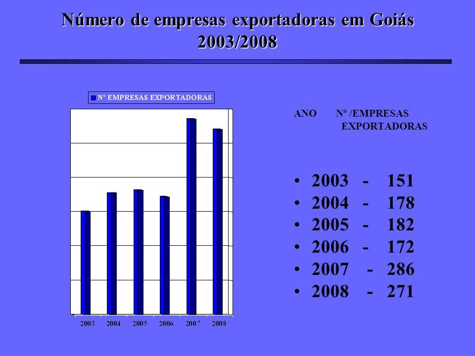 Número de empresas exportadoras em Goiás 2003/2008