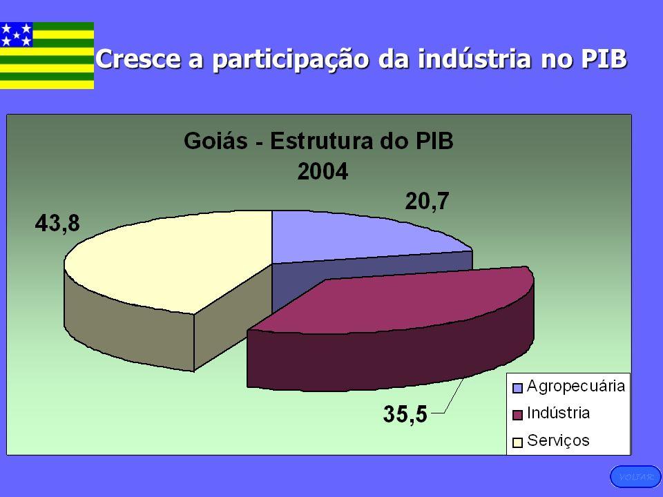 Cresce a participação da indústria no PIB