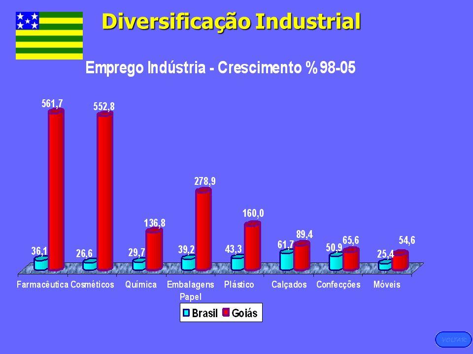 Diversificação Industrial