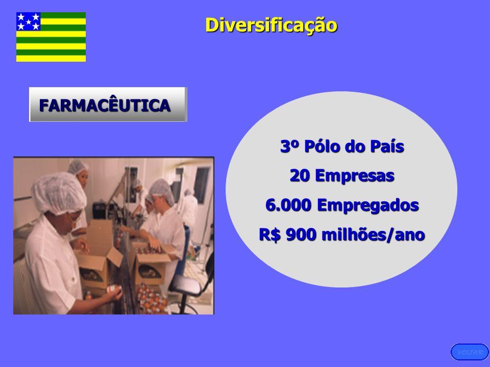 Diversificação FARMACÊUTICA 3º Pólo do País 20 Empresas
