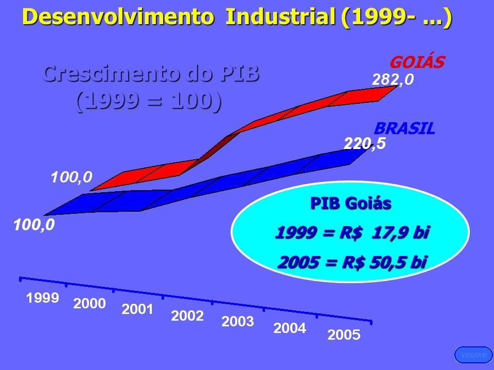 Desenvolvimento Industrial (1999- ...) Crescimento do PIB (1999 = 100)