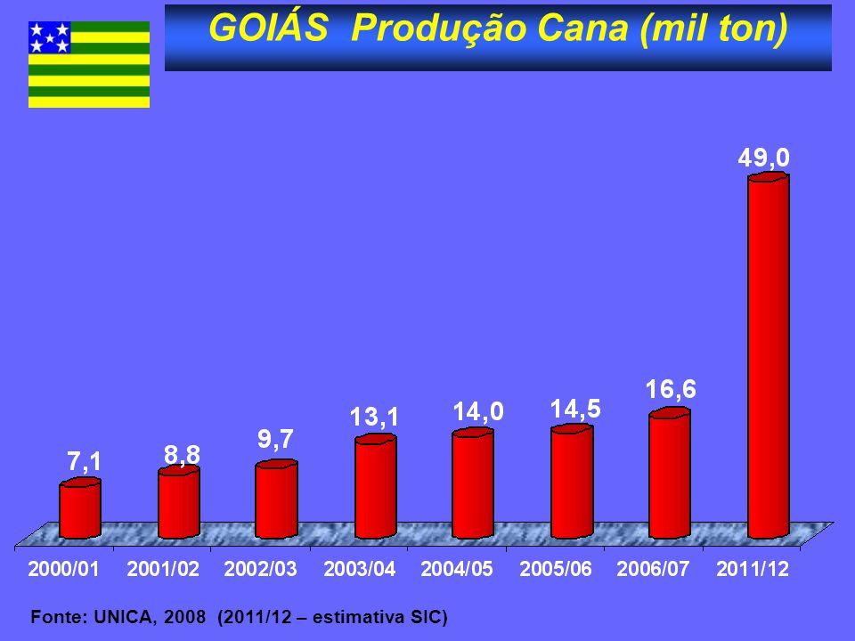 GOIÁS Produção Cana (mil ton)