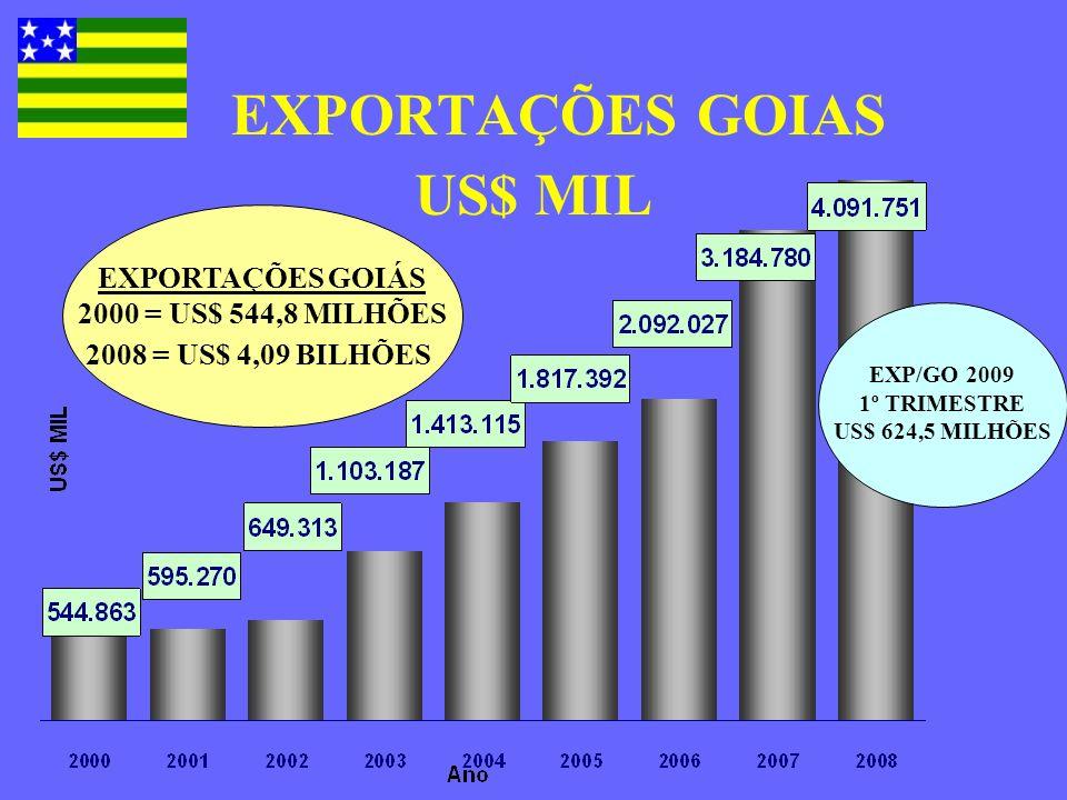 EXPORTAÇÕES GOIAS US$ MIL