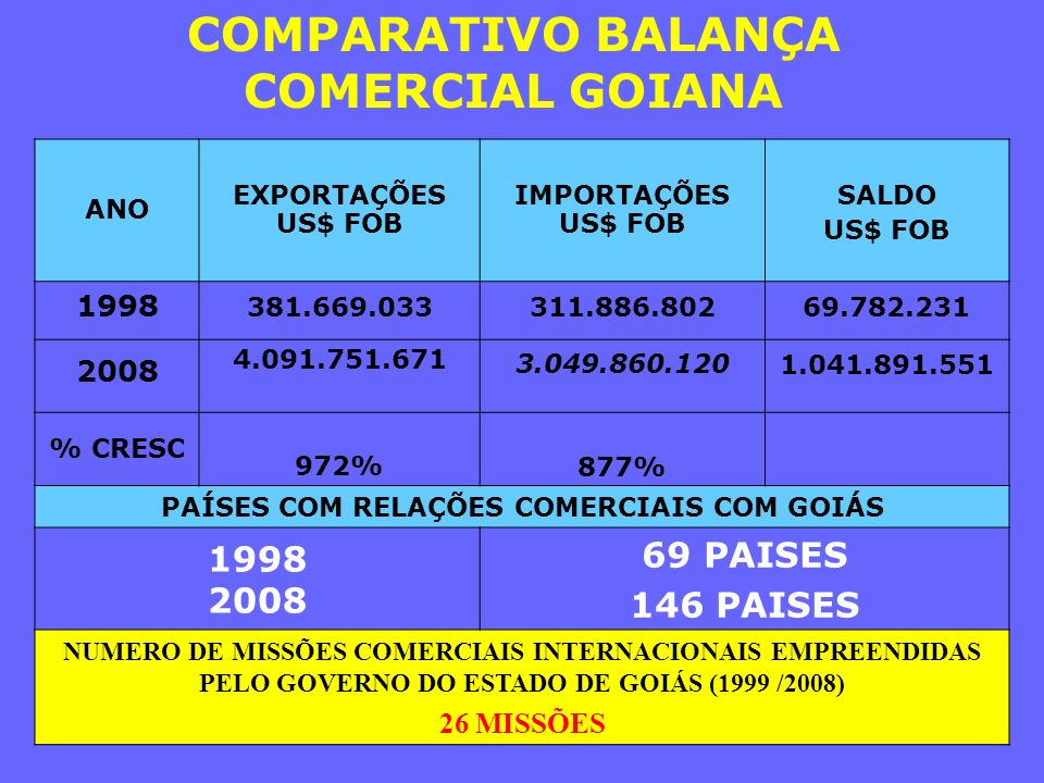 COMPARATIVO BALANÇA COMERCIAL GOIANA