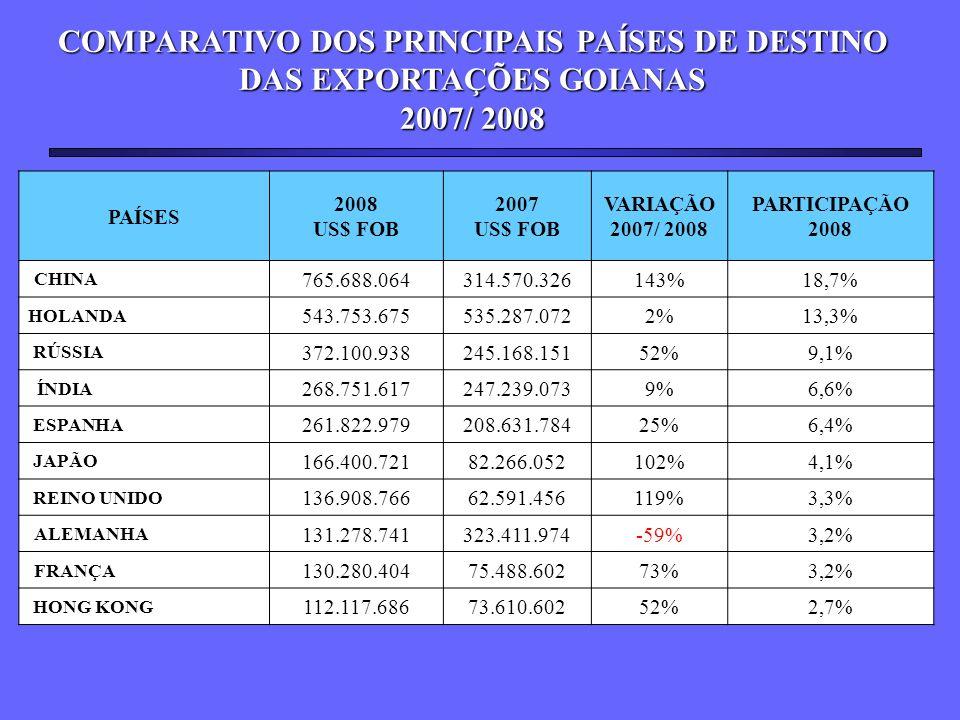 COMPARATIVO DOS PRINCIPAIS PAÍSES DE DESTINO DAS EXPORTAÇÕES GOIANAS