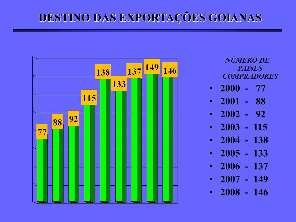 DESTINO DAS EXPORTAÇÕES GOIANAS NÚMERO DE PAISES COMPRADORES