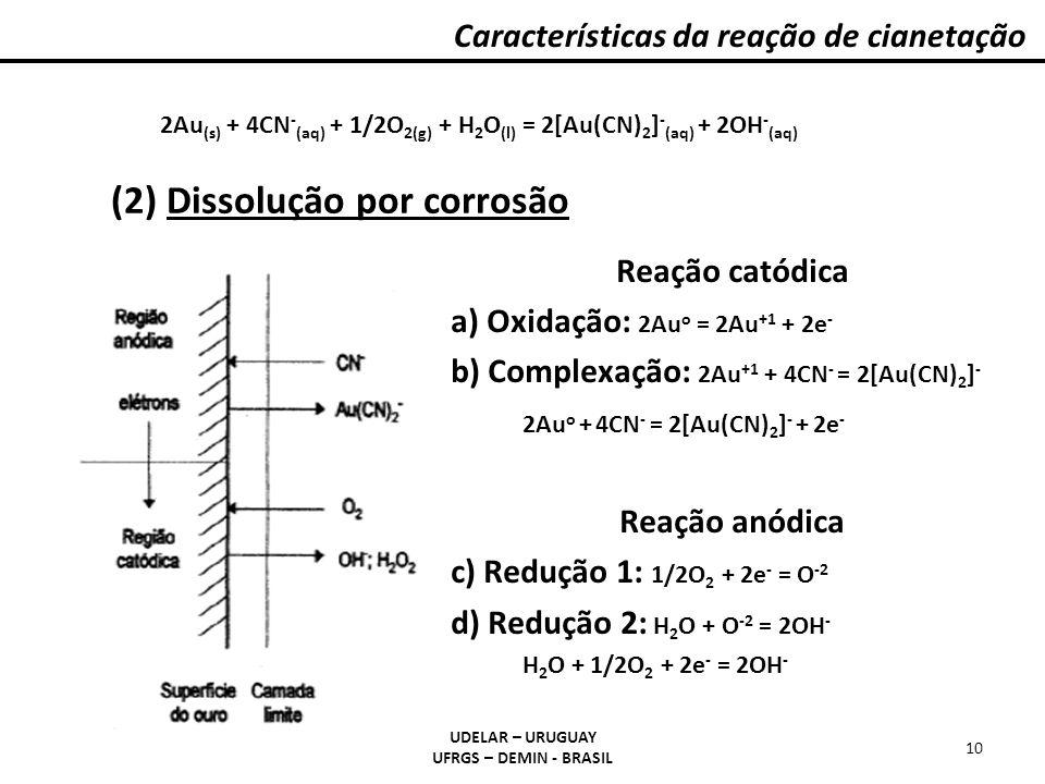 (2) Dissolução por corrosão