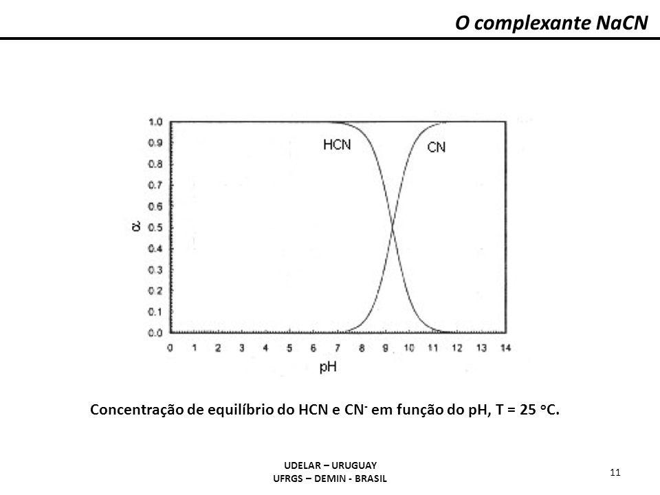 O complexante NaCN pKa = 9,21. Alfa= fração molar. NaCN é um sal hidrolizável enquanto no NaCl não o é…