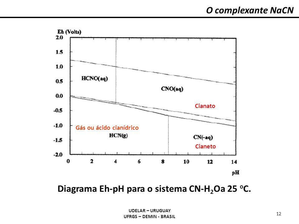 Diagrama Eh-pH para o sistema CN-H2Oa 25 oC.