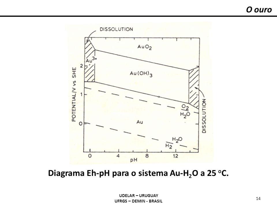 Diagrama Eh-pH para o sistema Au-H2O a 25 oC.