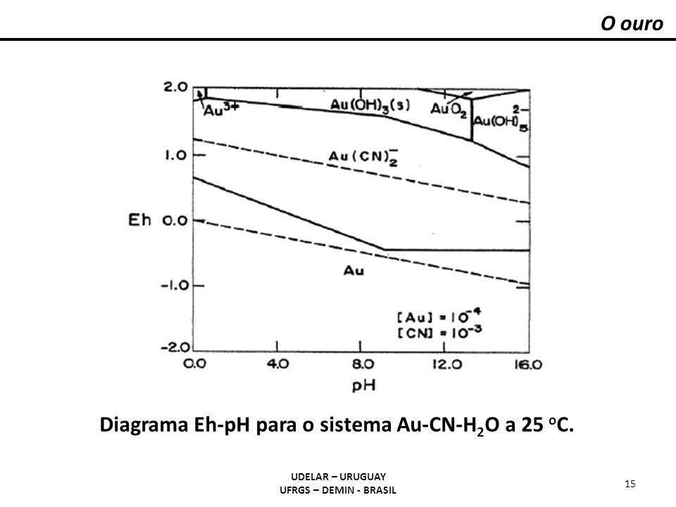Diagrama Eh-pH para o sistema Au-CN-H2O a 25 oC.