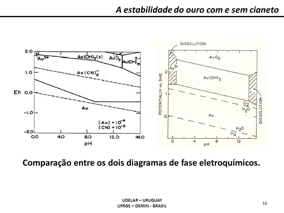 Comparação entre os dois diagramas de fase eletroquímicos.