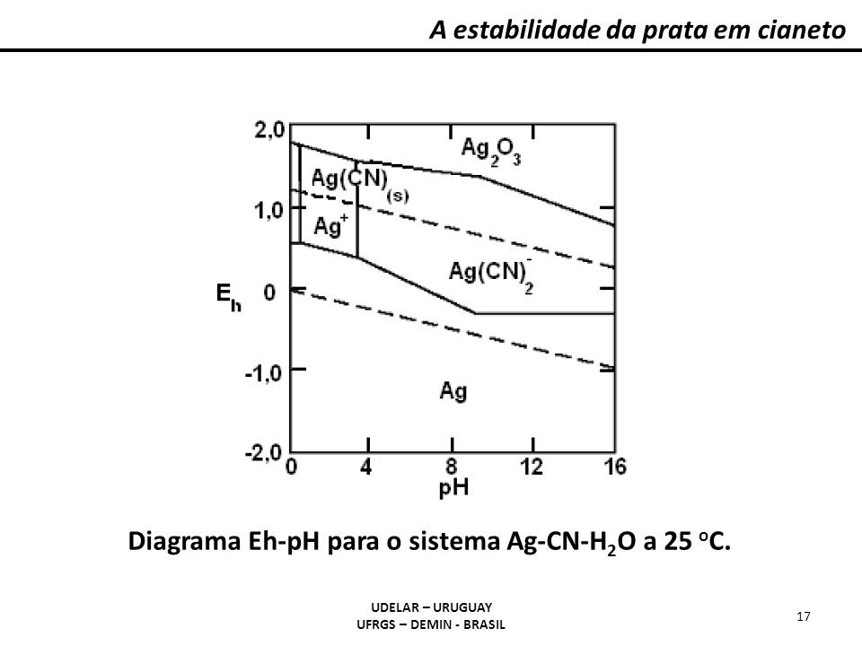 Diagrama Eh-pH para o sistema Ag-CN-H2O a 25 oC.