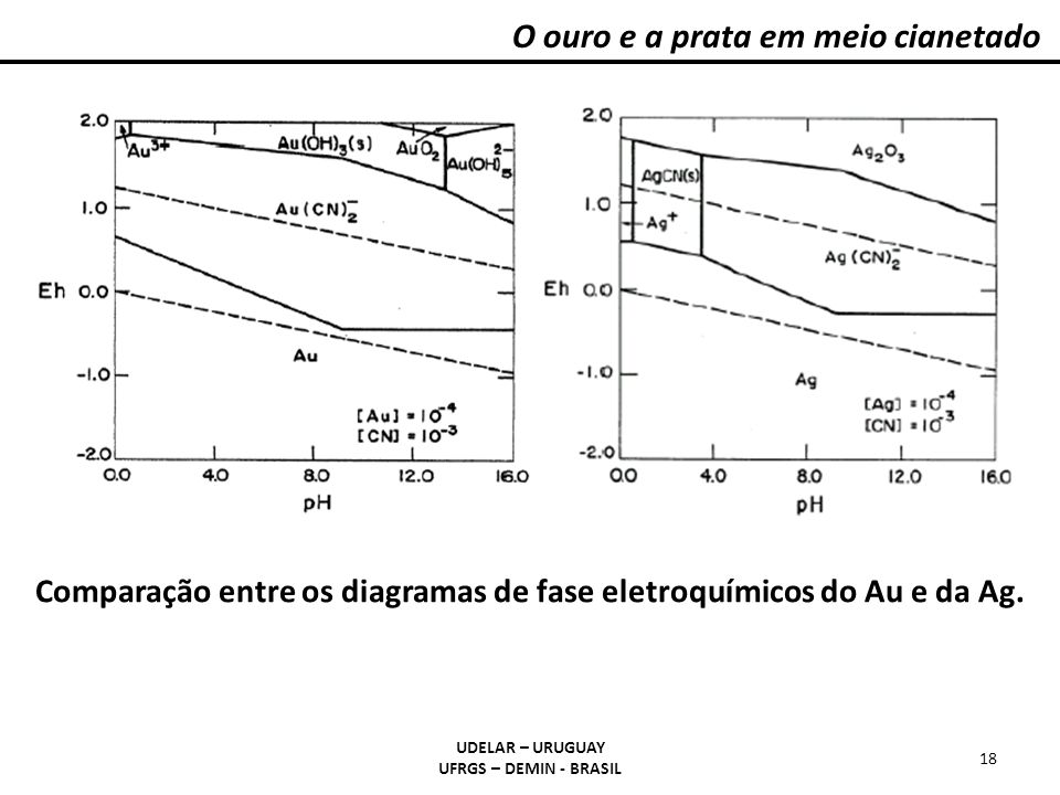 Comparação entre os diagramas de fase eletroquímicos do Au e da Ag.