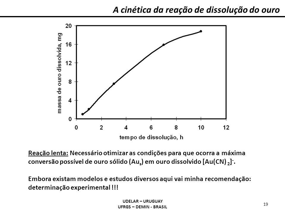 A cinética da reação de dissolução do ouro
