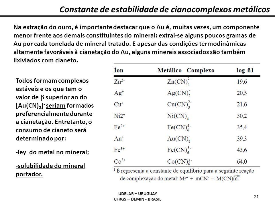 Constante de estabilidade de cianocomplexos metálicos