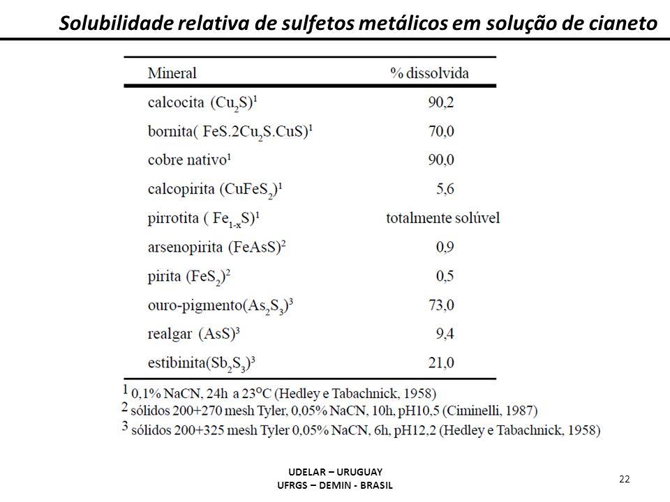 Solubilidade relativa de sulfetos metálicos em solução de cianeto