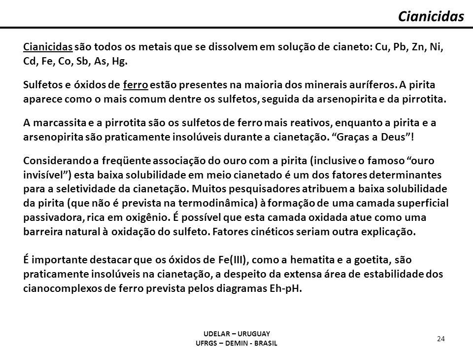 Cianicidas Cianicidas são todos os metais que se dissolvem em solução de cianeto: Cu, Pb, Zn, Ni, Cd, Fe, Co, Sb, As, Hg.