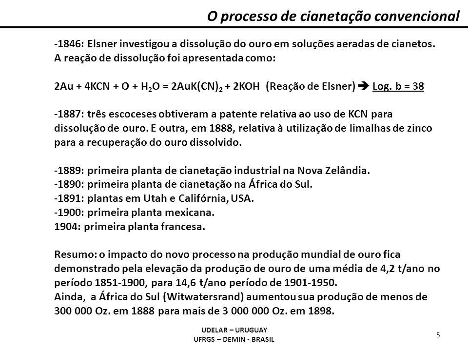 O processo de cianetação convencional