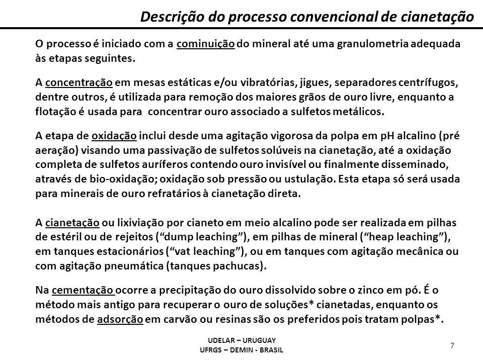 Descrição do processo convencional de cianetação