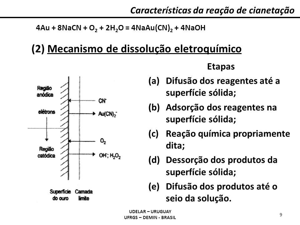 (2) Mecanismo de dissolução eletroquímico